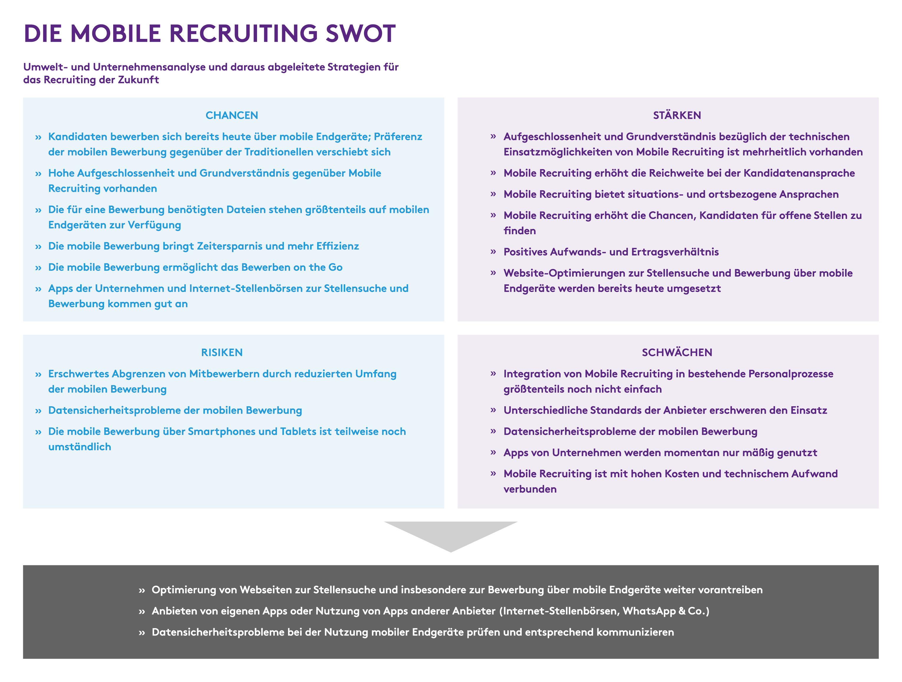 Mobile-Recruiting_SWOT_HR-Performance