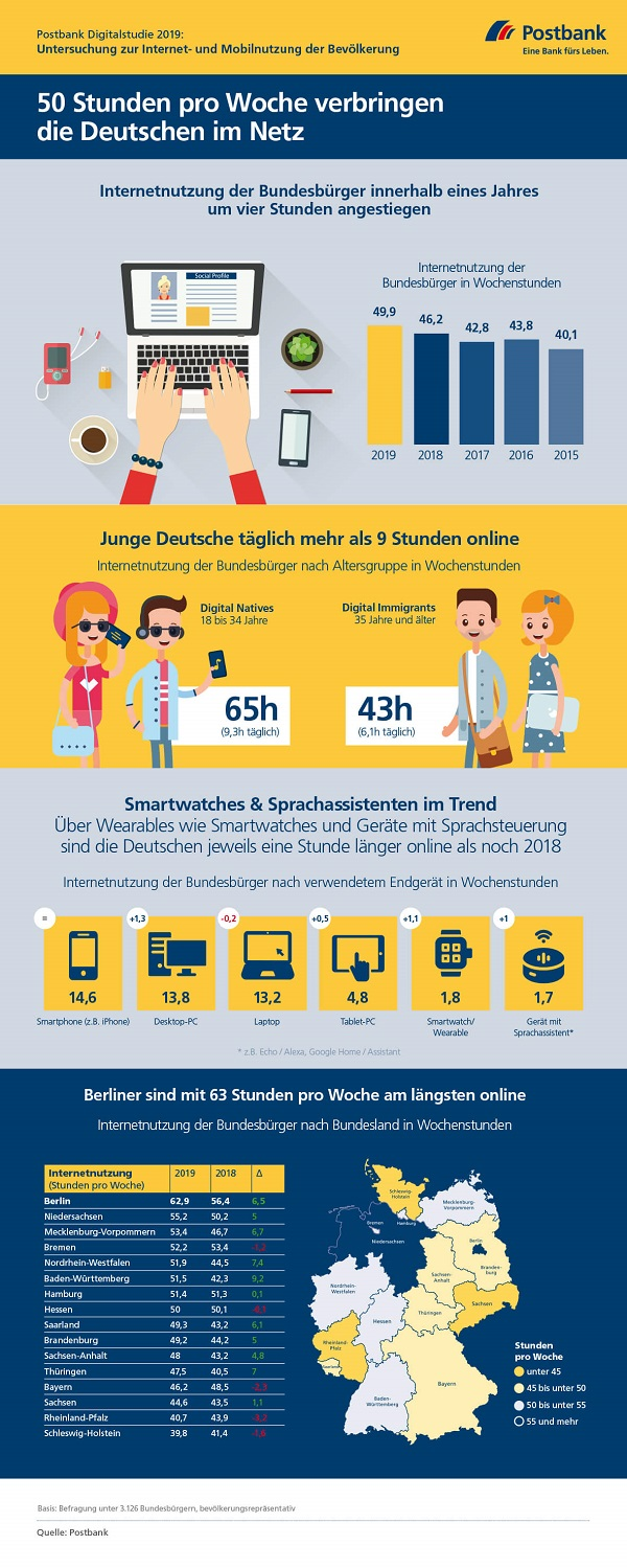 Postbank-Digitalstudie-2019-Internetnutzung