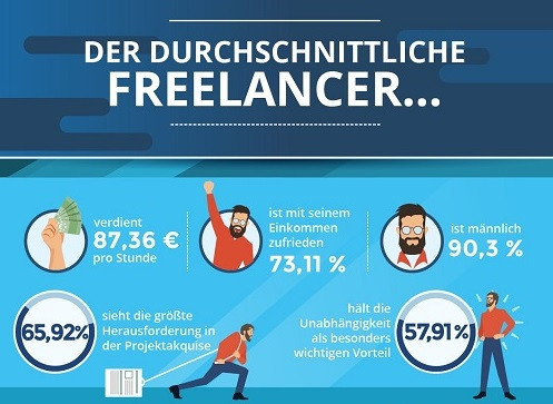 Freelancer-_HR-Performance