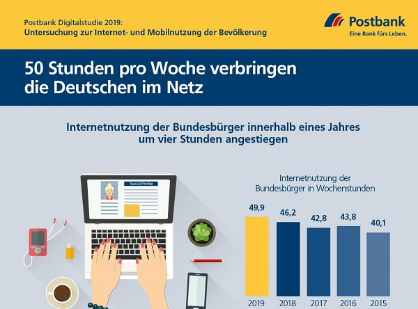 Digitalstudie-2019-Internetnutzung