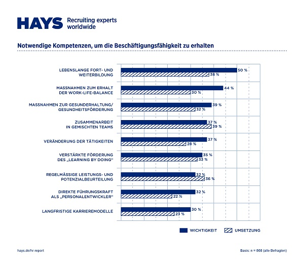 Digitalisierung_HR-PerformancecYqxpJ5LsbO7o